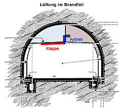 Dimensions du tunnel